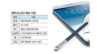 Galaxy Note 3 5.7 Display